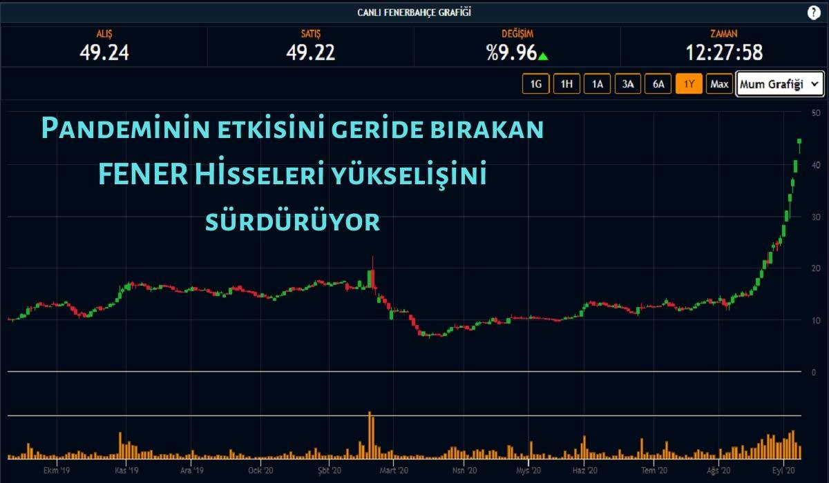 Fenerbahçe Hisse Senedindeki Artış da %10'u Buldu