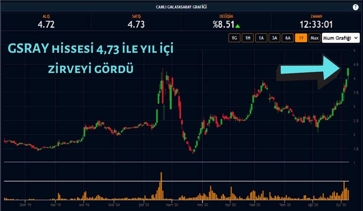 Galatasaray Hisse Fiyatı Yılın En Yükseğini Gördü