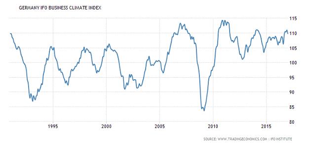Almanya IFO İş Dünyası Güven Endeksi Grafiği