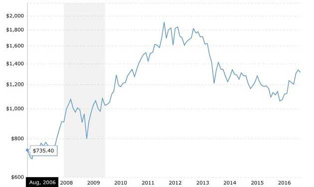 Altın Fiyatlarının 10 Yıllık Tablosu