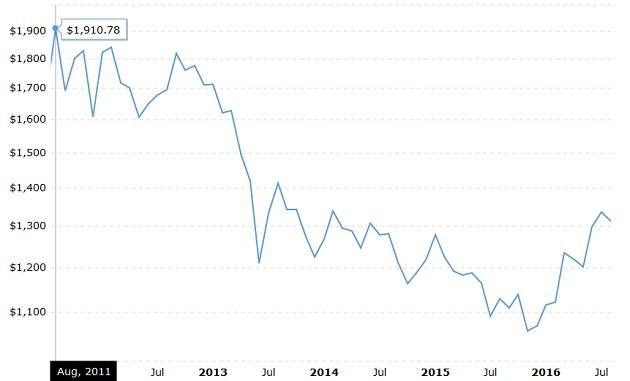 Altın Fiyatlarının 5 Yıllık Tablosu