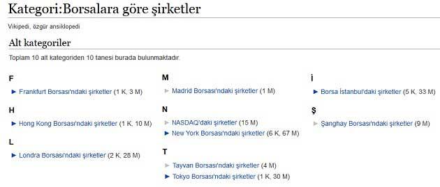 Borsa Wikipedia Başlığı Altındaki Borsalara Göre Şirketler Kategorisi