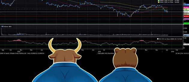 Piyasayı İzlemek