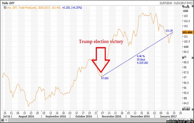 Donald Trump Seçim Sonrası Dolar Endeksi Grafiği