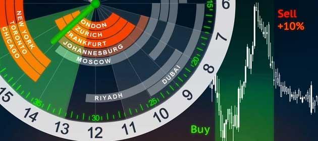 Forex İşlem Saatleri Nelerdir?