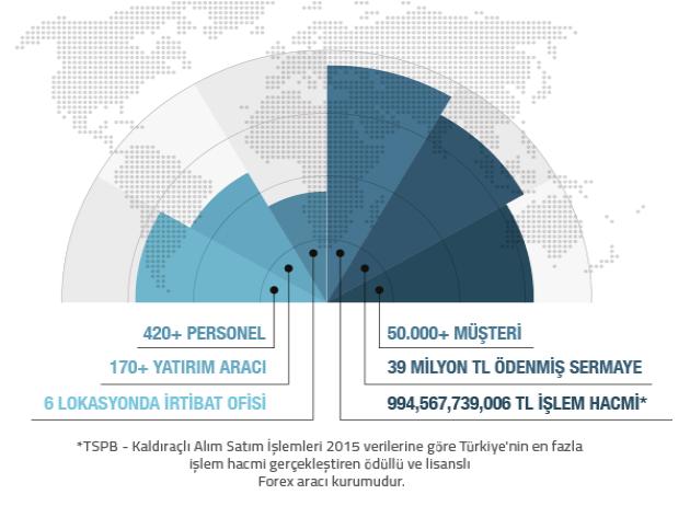 GCM Forex Şirketi Tanımlayıcı Detaylar